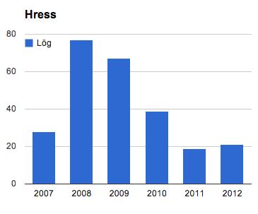 Hress 2007-2012
